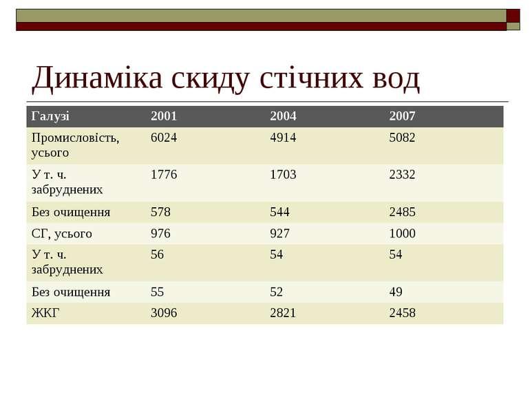 Динаміка скиду стічних вод Галузі 2001 2004 2007 Промисловість, усього 6024 4...