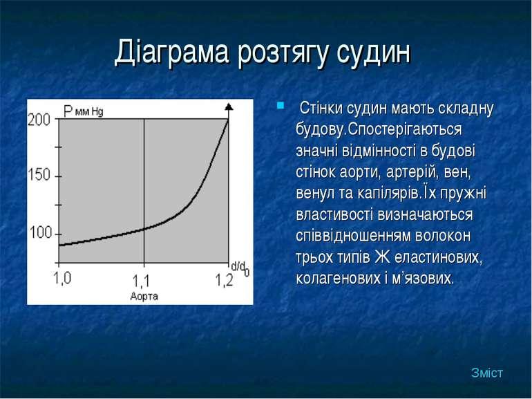 Діаграма розтягу судин Стінки судин мають складну будову.Спостерігаються знач...