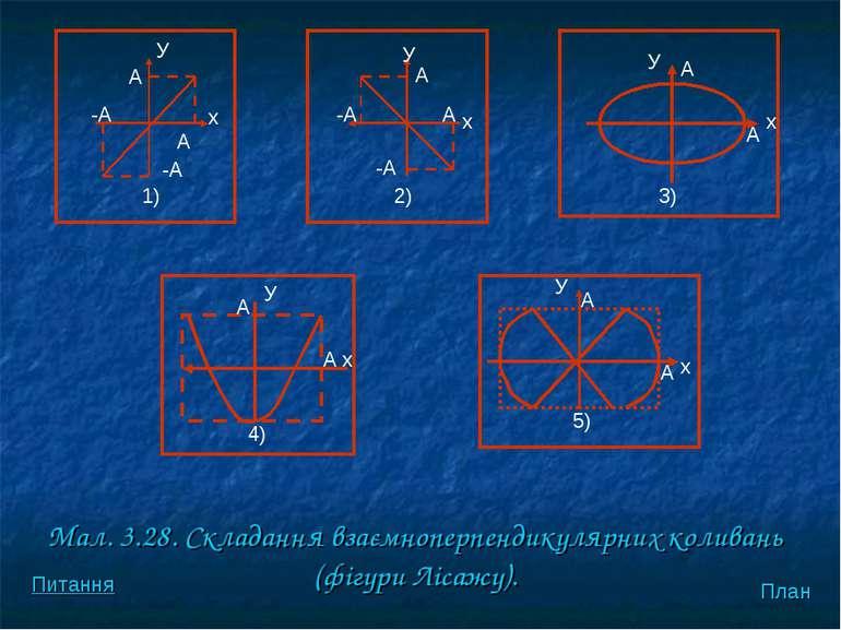Мал. 3.28. Складання взаємноперпендикулярних коливань (фiгури Лiсажу). 1) A x...