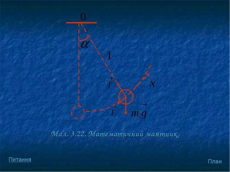 Мал. 3.22. Математичний маятник. План Питання