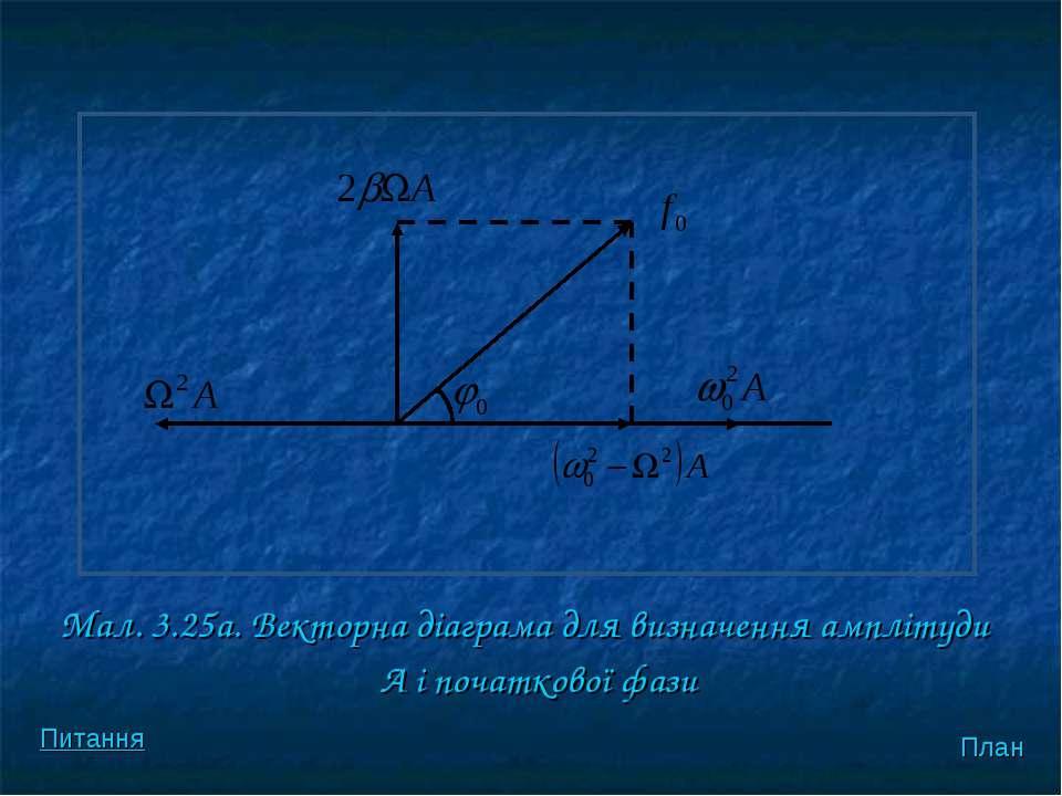 Мал. 3.25а. Векторна діаграма для визначення амплітуди А і початкової фази Пл...