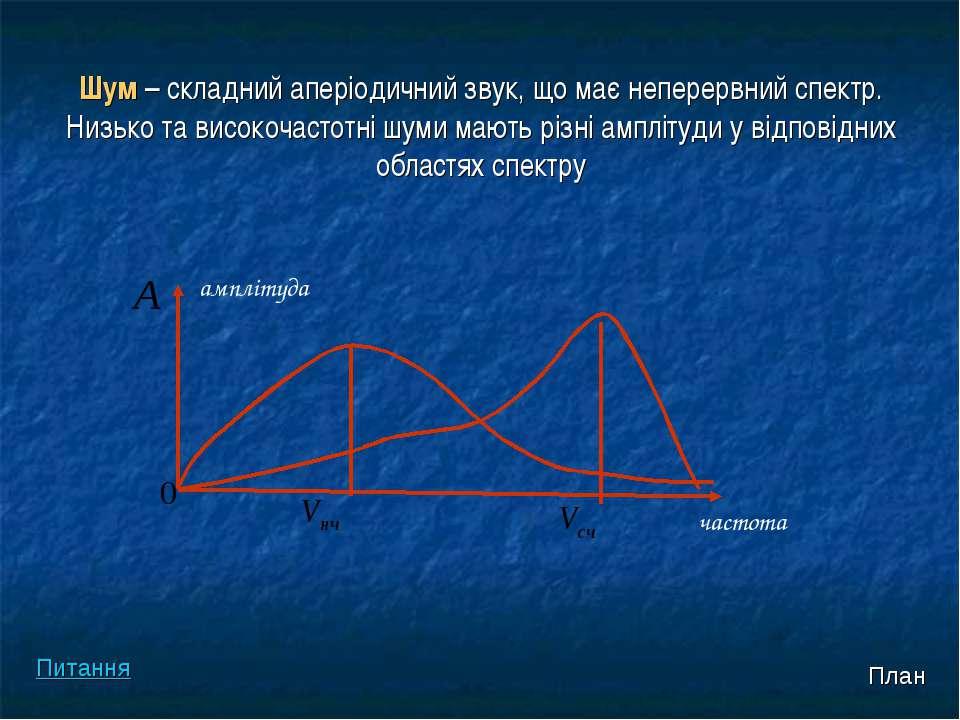 Шум – складний аперіодичний звук, що має неперервний спектр. Низько та високо...