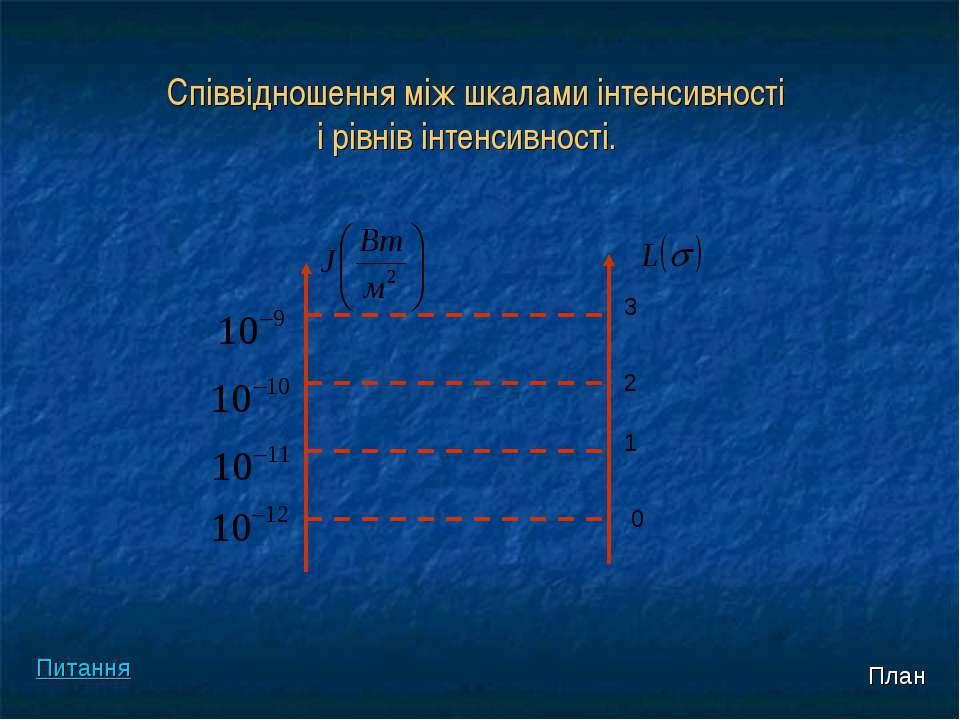 Співвідношення між шкалами інтенсивності і рівнів інтенсивності. 3 2 1 0 План...