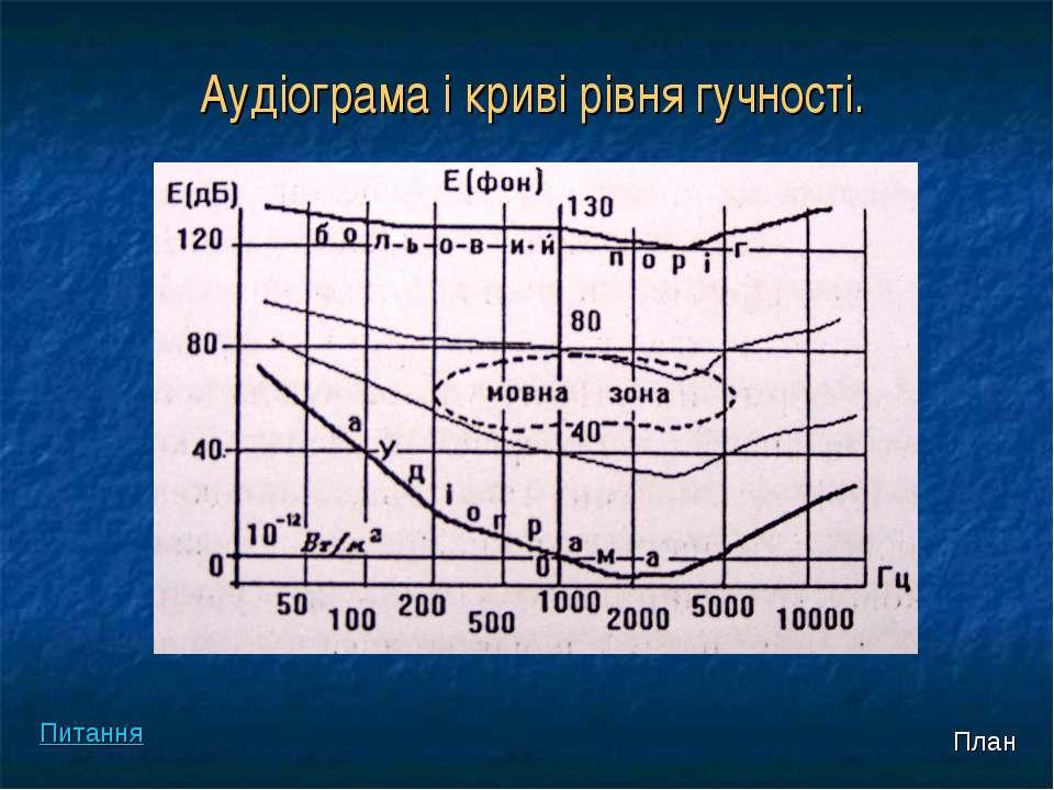 Аудіограма і криві рівня гучності. План Питання