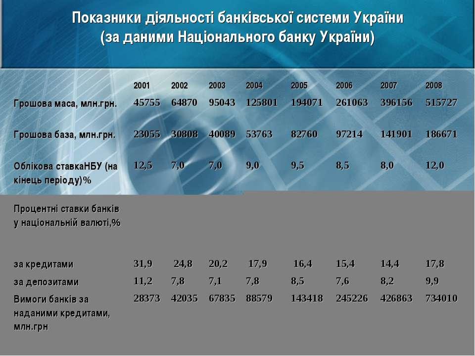 Показники діяльності банківської системи України (за даними Національного бан...