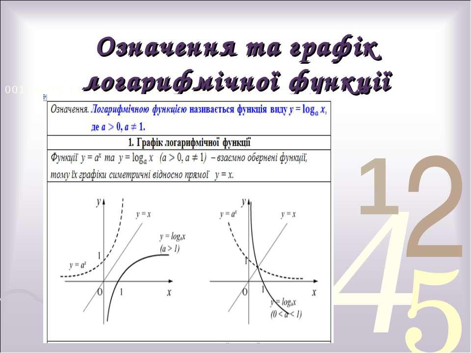 Означення та графік логарифмічної функції