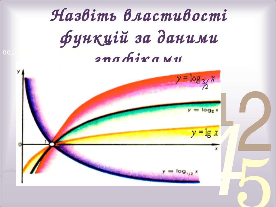 Назвіть властивості функцій за даними графіками