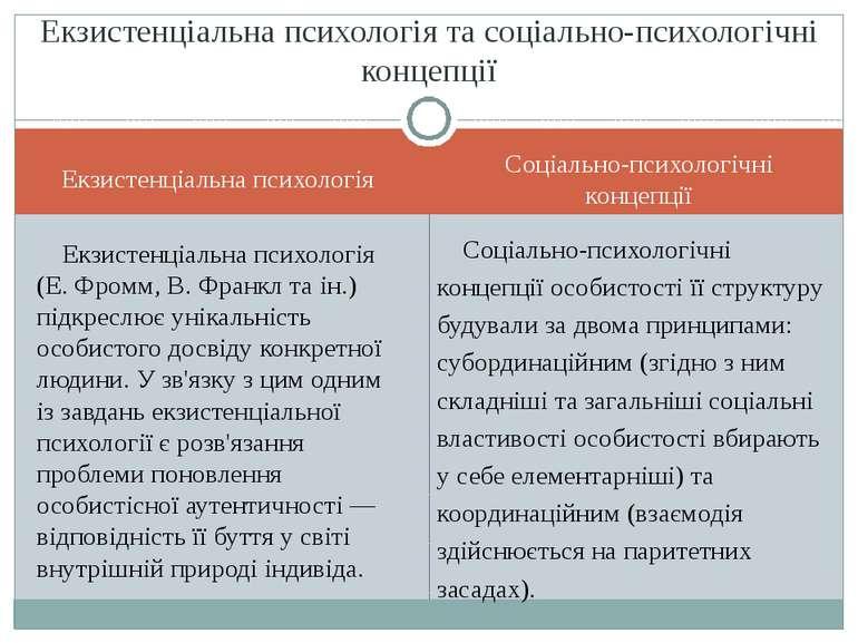 Екзистенціальна психологія Соціально-психологічні концепції Екзистенціальна п...