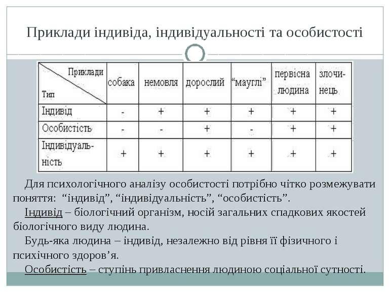 Приклади індивіда, індивідуальності та особистості Для психологічного аналізу...