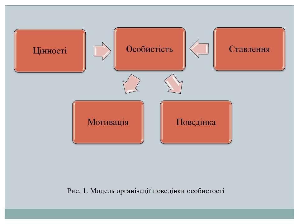 Рис. 1. Модель організації поведінки особистості
