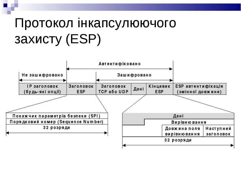 Протокол інкапсулюючого захисту (ESP)