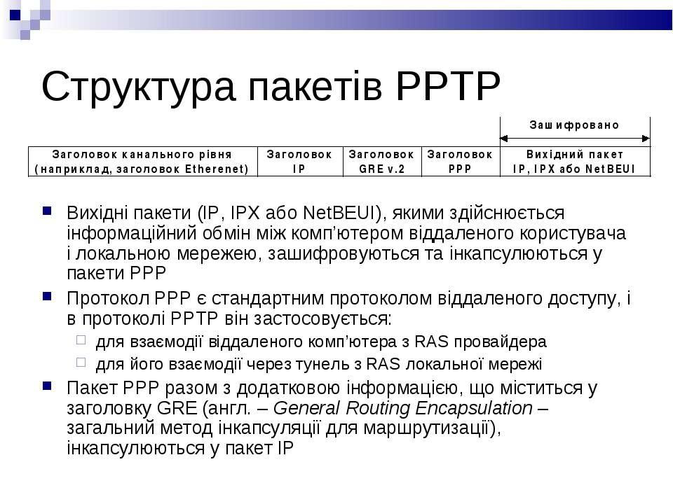 Структура пакетів PPTP Вихідні пакети (IP, IPX або NetBEUI), якими здійснюєть...