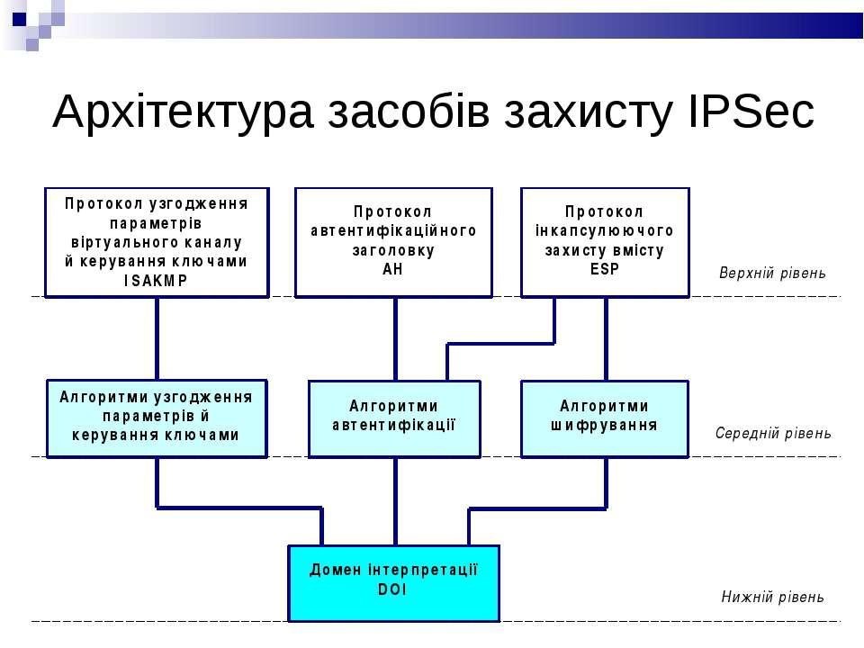 Архітектура засобів захисту IPSec