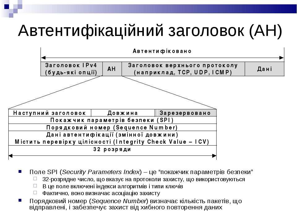 "Автентифікаційний заголовок (AH) Поле SPI (Security Parameters Index) – це ""п..."
