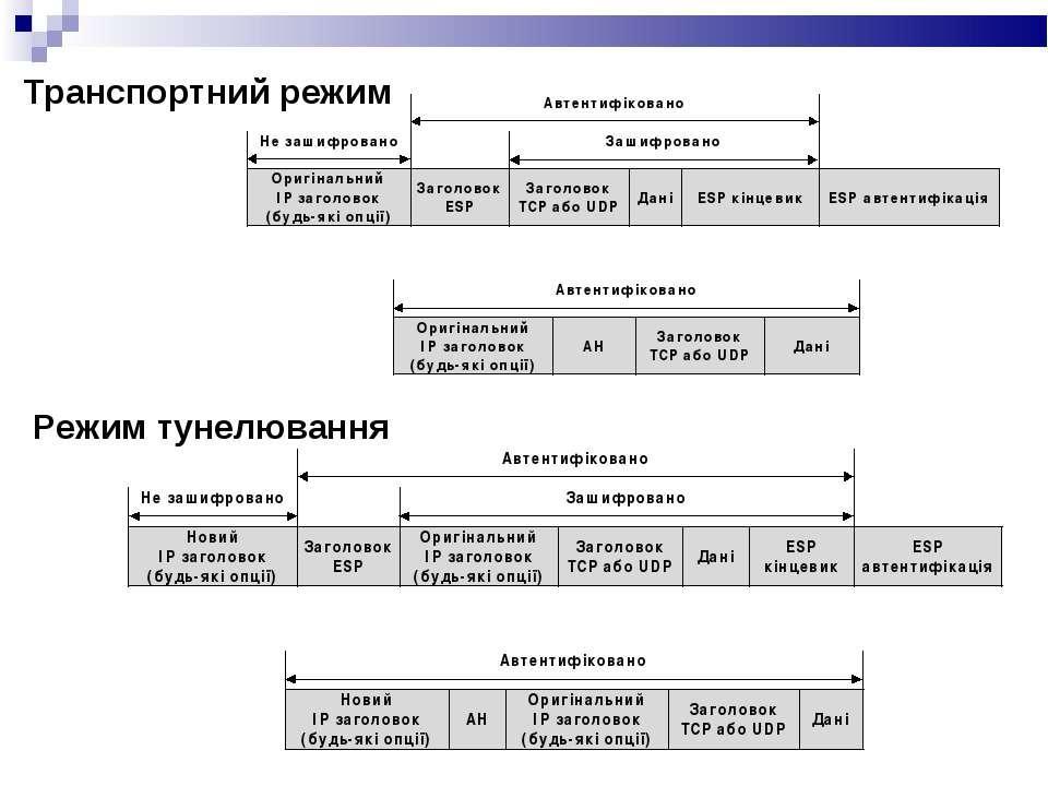 Транспортний режим Режим тунелювання