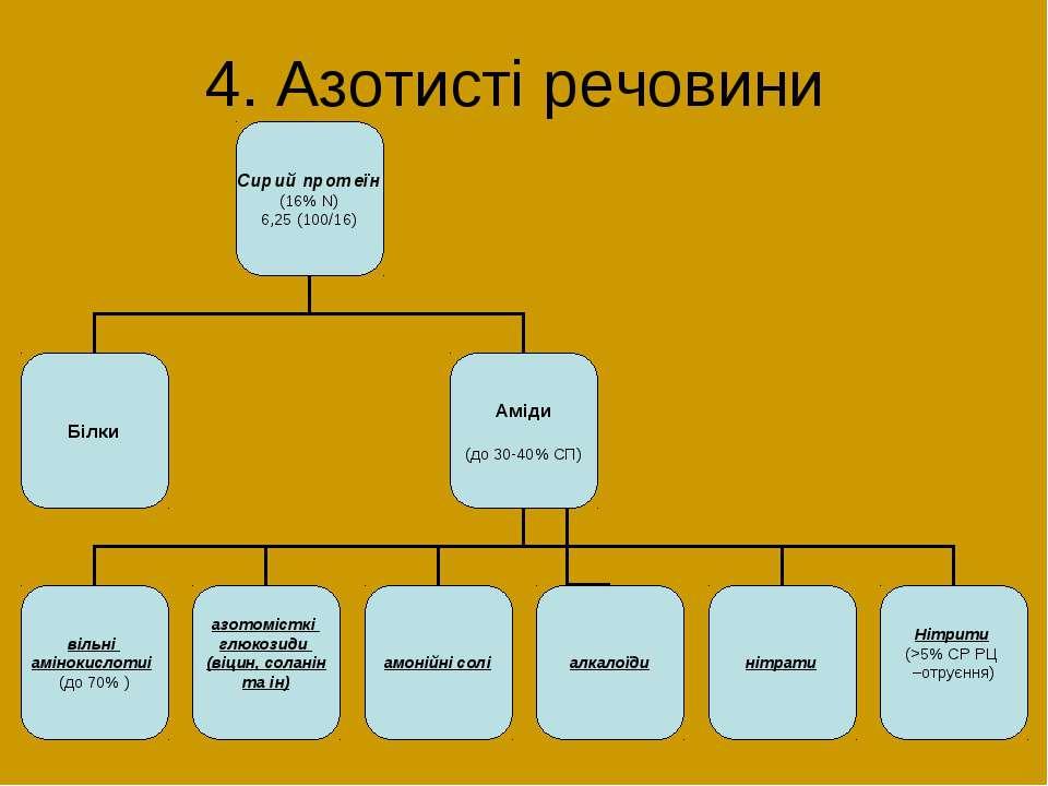 4. Азотисті речовини