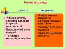 Імунна відповідь Адекватна Неадекватна Кількість антигену адекватно відповіда...