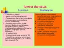 Імунна відповідь Адекватна Неадекватна - Нейтрофіл та моноцит фагоцитують бак...