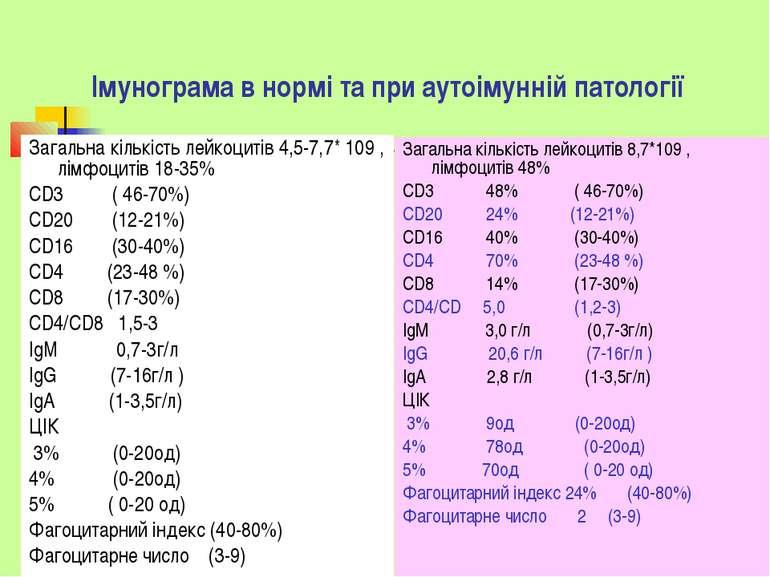 Імунограма в нормі та при аутоімунній патології Загальна кількість лейкоцитів...