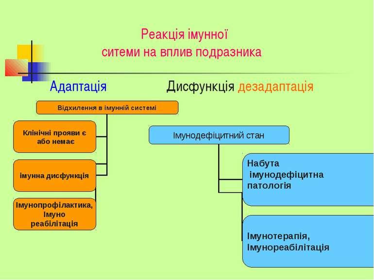 Реакція імунної ситеми на вплив подразника Адаптація Дисфункція дезадаптація