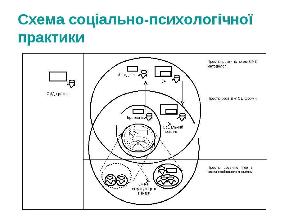 Схема соціально-психологічної практики