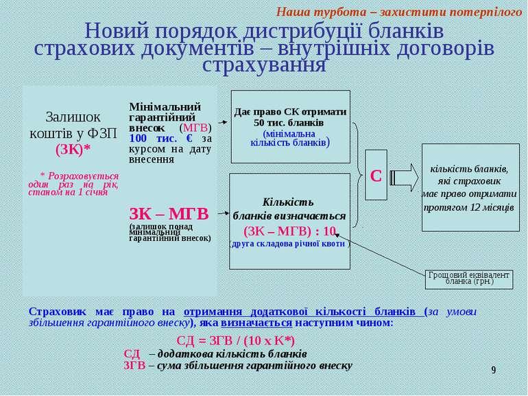 * Новий порядок дистрибуції бланків страхових документів – внутрішніх договор...