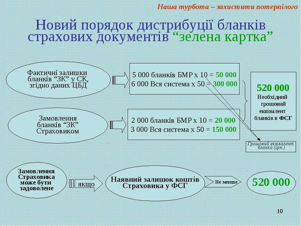 """* Новий порядок дистрибуції бланків страхових документів """"зелена картка"""" Наша..."""