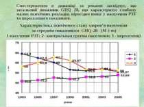 Характеристика психічного стану здоров'я населення за середнім показником GHQ...