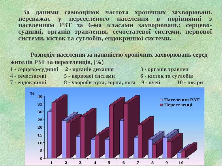 Розподіл населення за наявністю хронічних захворювань серед жителів РЗТ та пе...