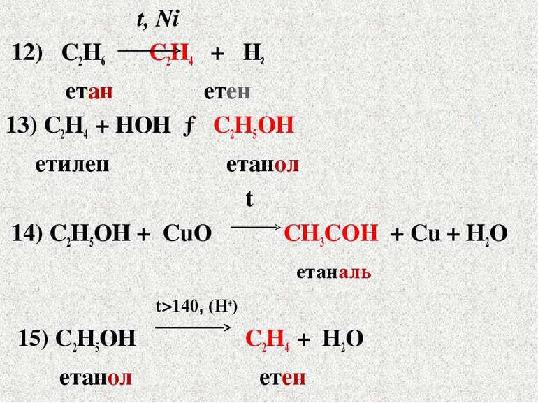 t, Ni 12) С2Н6 С2Н4 + H2 етан етен 13) С2Н4 + НОН → С2Н5ОН етилен етанол t 14...