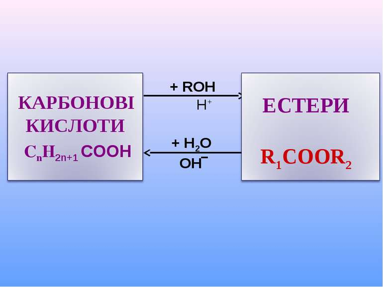 + ROH H+ + H2O OH‾ ЕСТЕРИ R1COOR2