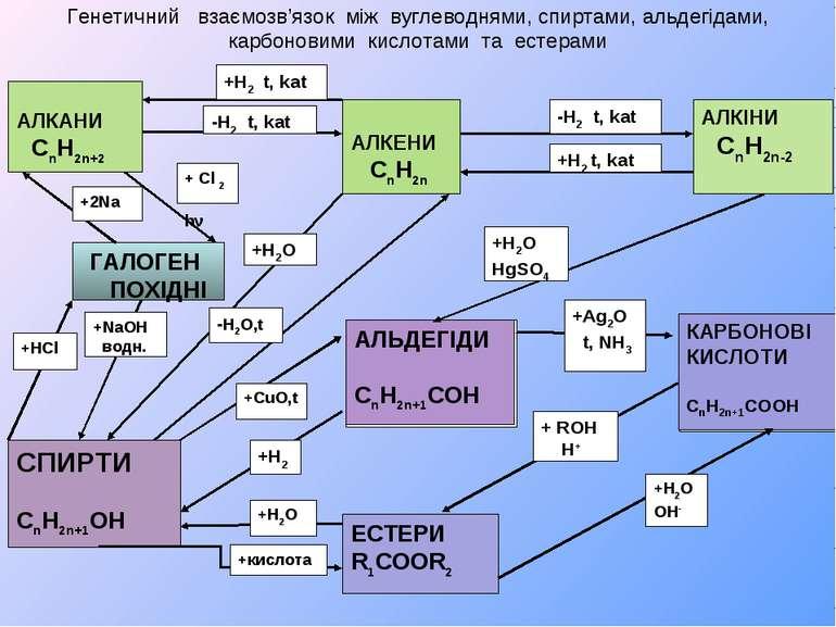 Генетичний взаємозв'язок між вуглеводнями, спиртами, альдегідами, карбоновими...