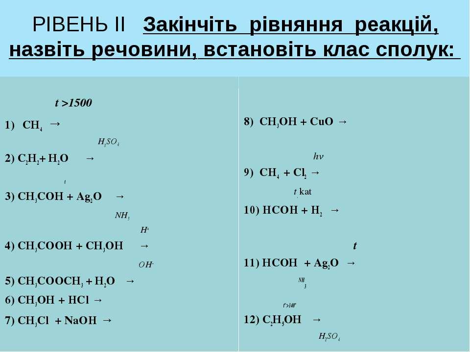 РІВЕНЬ ІІ Закінчіть рівняння реакцій, назвіть речовини, встановіть клас сполу...
