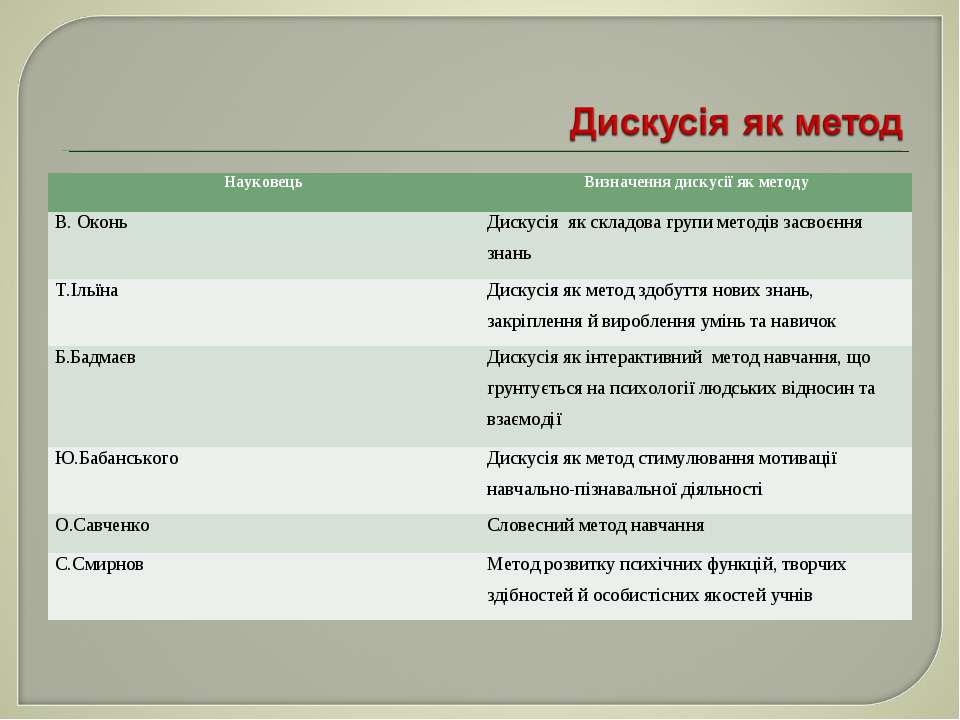 Науковець Визначення дискусії як методу В. Оконь Дискусія як складова групи м...
