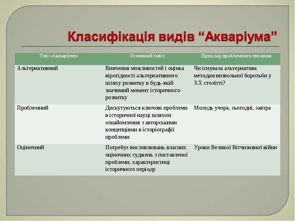 Тип «Акваріуму» Основний зміст Приклад проблемного питання Альтернативний Вив...