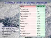 Снігова лінія в різних регіонах Снігова лінія – межа, вище від якої сніг не м...