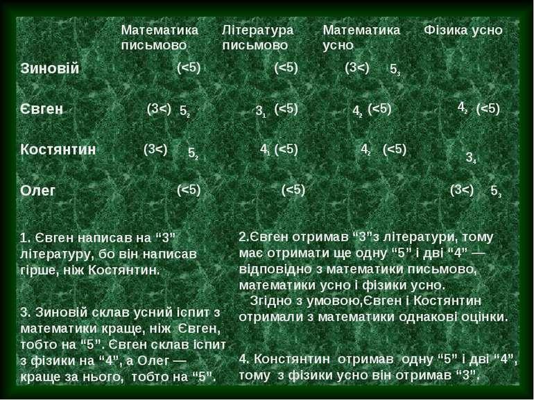 """53 52 31 42 42 52 41 42 34 53 1. Євген написав на """"3"""" літературу, бо він напи..."""