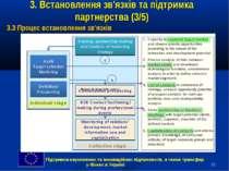 * 3. Встановлення зв'язків та підтримка партнерства (3/5) 3.3 Процес встановл...