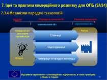 * 7. Ідеї та практика комерційного розвитку для ОПБ (24/34) 7.3.4 Механізми п...