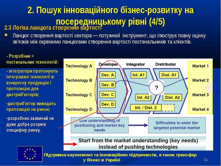 * 2. Пошук інноваційного бізнес-розвитку на посередницькому рівні (4/5) 2.3 Л...