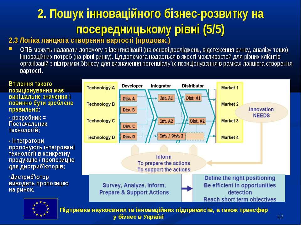 * 2. Пошук інноваційного бізнес-розвитку на посередницькому рівні (5/5) 2.3 Л...