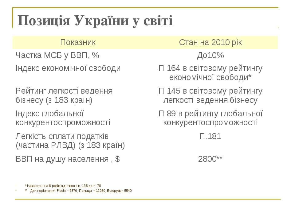 Позиція України у світі * Казахстан на 8 років піднявся з п. 135 до п. 78 ** ...