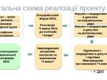 Фокус – групи в регіонах Висновки експертної групи Всеукраїнський Форум МСБ, ...