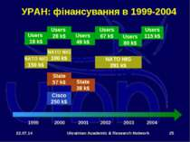 * Ukrainian Academic & Research Network * УРАН: фінансування в 1999-2004 NATO...