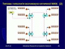 * Ukrainian Research & Academic Network * Типова топологія волоконно-оптичної...