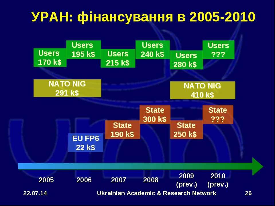 * Ukrainian Academic & Research Network * УРАН: фінансування в 2005-2010 NATO...