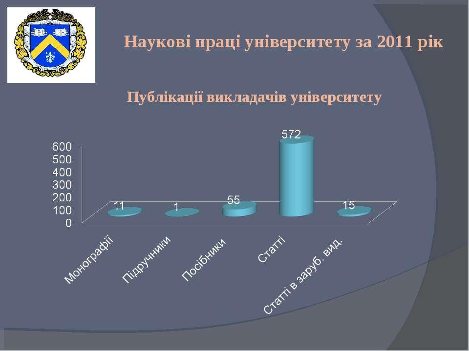 Наукові праці університету за 2011 рік Публікації викладачів університету