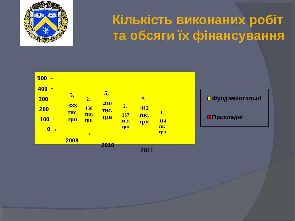 Кількість виконаних робіт та обсяги їх фінансування 5, 430 тис. грн 5, 442 ти...