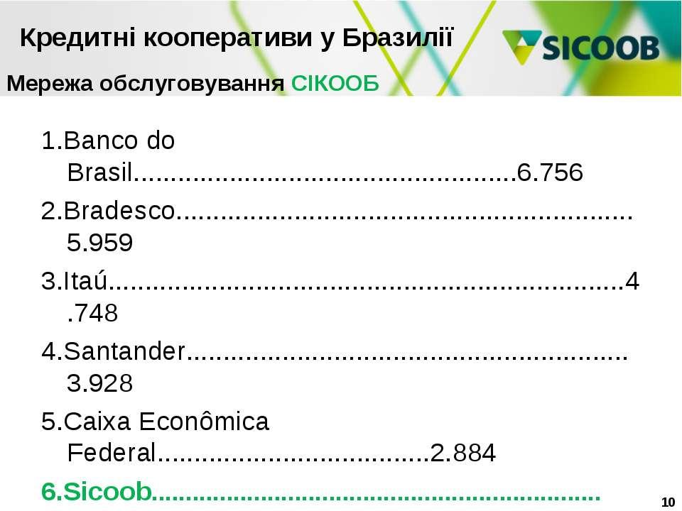 1.Banco do Brasil....................................................6.756 2....