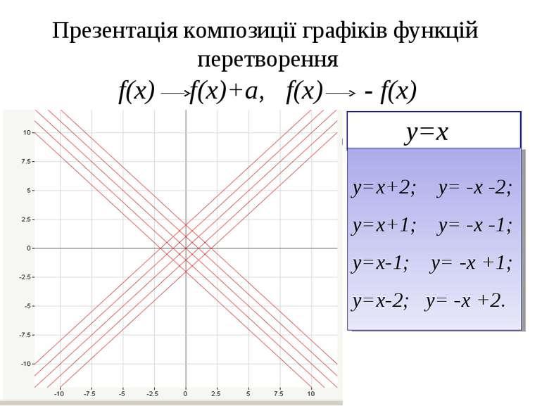 Презентація композиції графіків функцій перетворення f(x) f(x)+a, f(x) - f(x)...